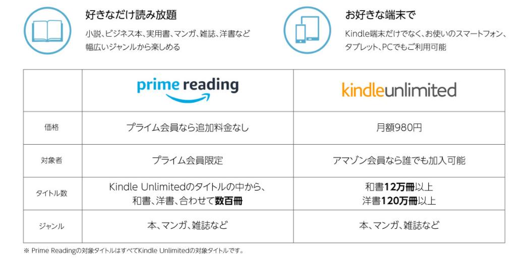 PRIME READING(プライム リーディング)