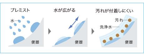 TOTO ウォシュレットのプレミスト機能は汚れを付きにくく、かつ、汚れを落ちやすくする機能